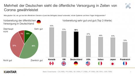 70 Prozent der Bevölkerung in den G7-Staaten erwarten Auswirkungen des Coronavirus auf ihr Einkommen oder spüren sie bereits (Quelle: Kantar)